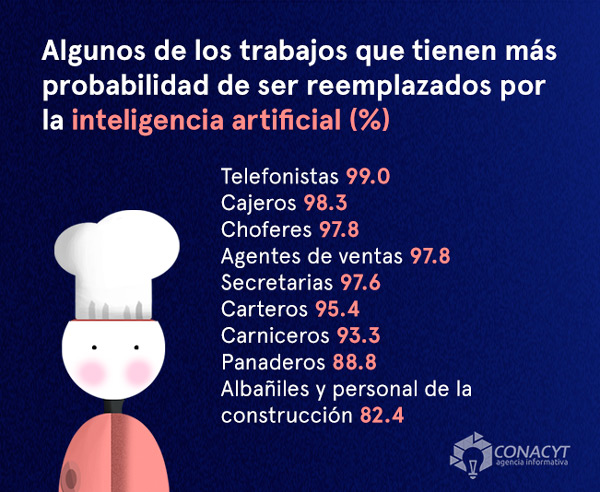 empleos remplazables inteligencia artificial