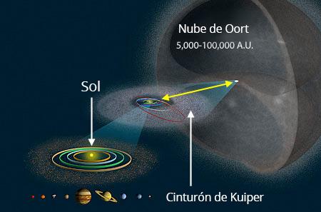 Proponen modelo mexicano de la nube de Oort