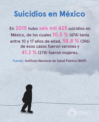 cifras suicidios mexico